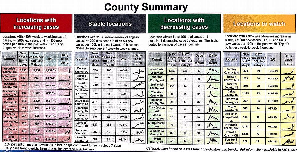 Spikes in coronavirus cases by county